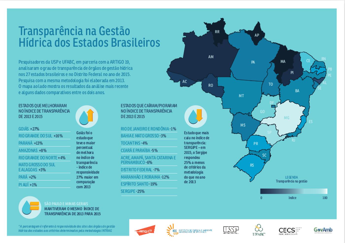 Infográfico GovAmb1